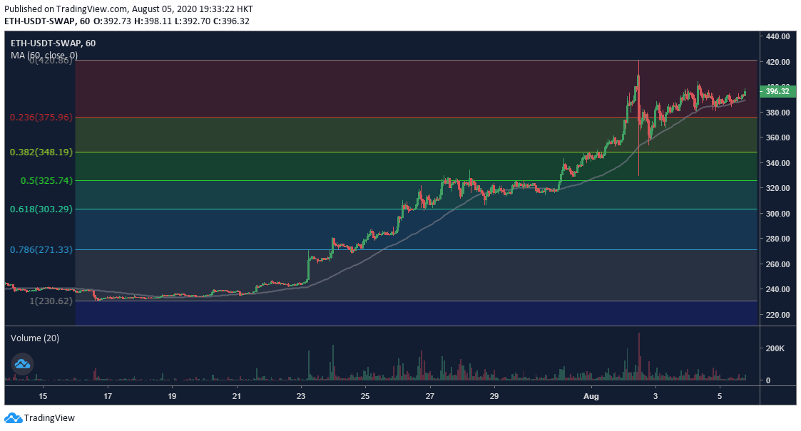 OKEx ETH Perpetual Swap chart 1h chart - 8/5. Πηγή: OKEx, TradingView